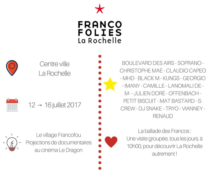 Infographie Les Francofolies Route des Festivals